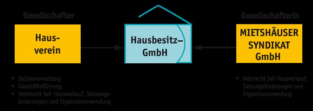 Bild: Struktur Mitgliedschaft im Syndikat